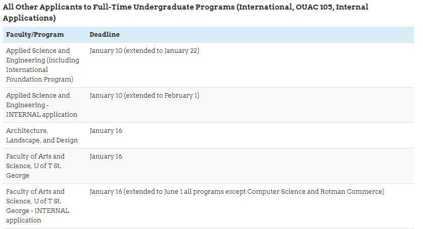 University of Toronto – Admission Timeline